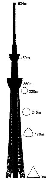 File:Tokyo Sky Tree - Silhouette & Cross section.jpg