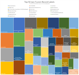 Top 50 jazz fusion record labels (2016) Top 50 jazz fusion record labels.png