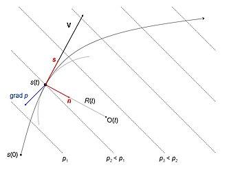 Balanced flow - Image: Trajectory