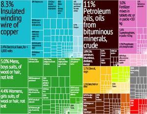 Tunisia Export Treemap