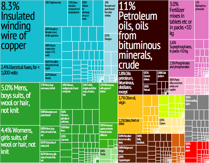 A proportional representation of Tunisia's exports in 2012. Tunisia Export Treemap.png