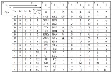 Ascii ascii ascii ascii ascii for 7 bit ascii tabelle