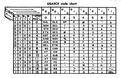 US-ASCII code chart