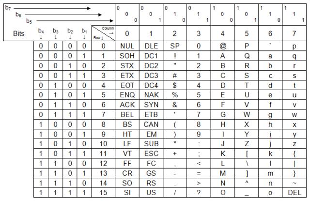 Fileus Ascii Code Chartpng Wikimedia Commons