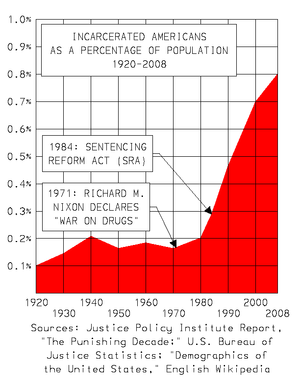 Mass incarceration - Graph showing a growth in incarceration rates