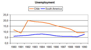 Miracle of Chile - Unemployment in Chile and South America (1980–1990).