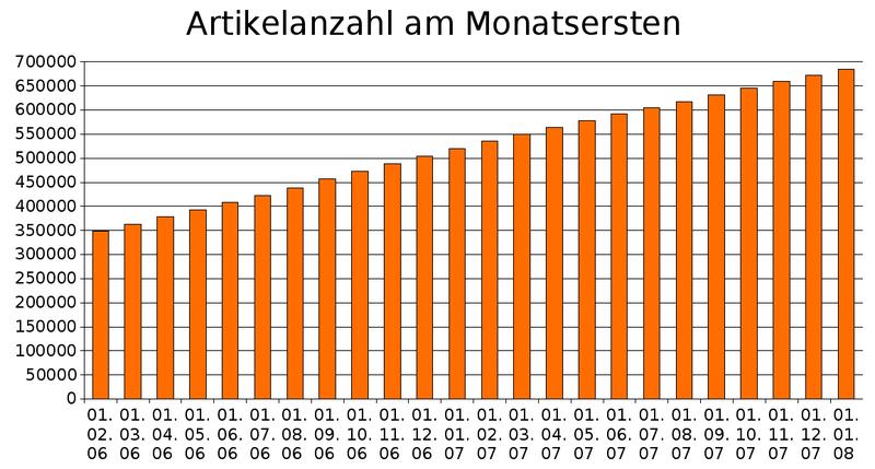 monatsersten