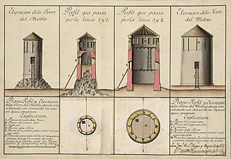 Devil's Tower (Gibraltar) - 1727 plan of Devil's Tower and Mill Tower.