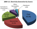 2008 US electricity generation by source v2.png