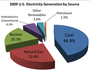 sources of electricity in the u s in 2009 5 fossil fuel generation ...