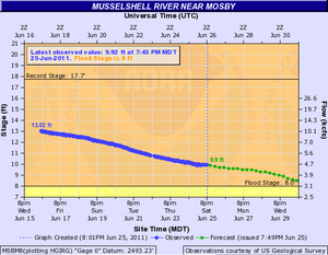 2011 Musselshell River flood - Hydrograph of observed and predicted river levels for the Musselshell River at Mosby on June 25, 2011.