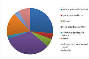 2011 Australian federal budget - Pie graph showing expenditures in the 2011-12 Australian federal budget