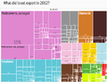 2012 Israel Products Export Treemap.png