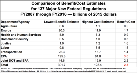 2017 Draft Report to Congress on the Benefits and Costs of Federal Regulations and Agency Compliance with the Unfunded Mandates Reform Act.png