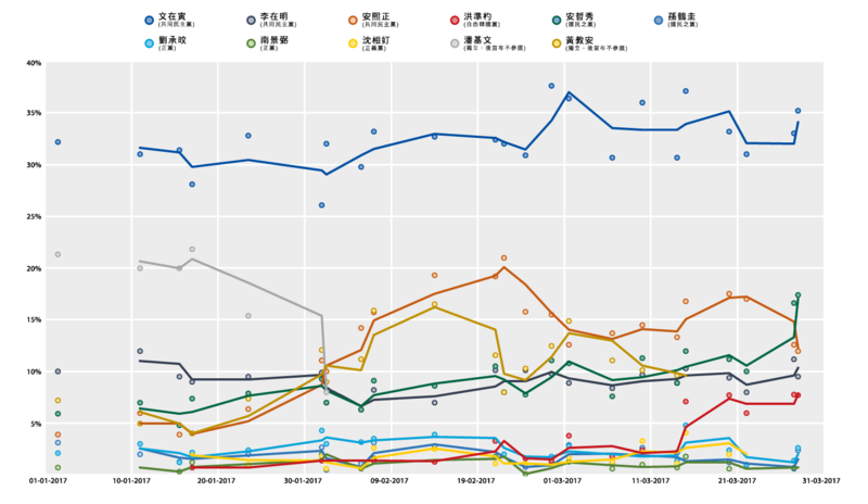 2017 Korea Presidential Election Opinion Polling (2017-1 to 2017-3) (Chinese).png