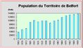 90-Evolution de la population du Belfort de 1803 à 1999.png