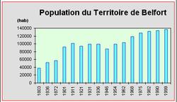 90-Evolution de la population du Belfort de 1803 à 1999