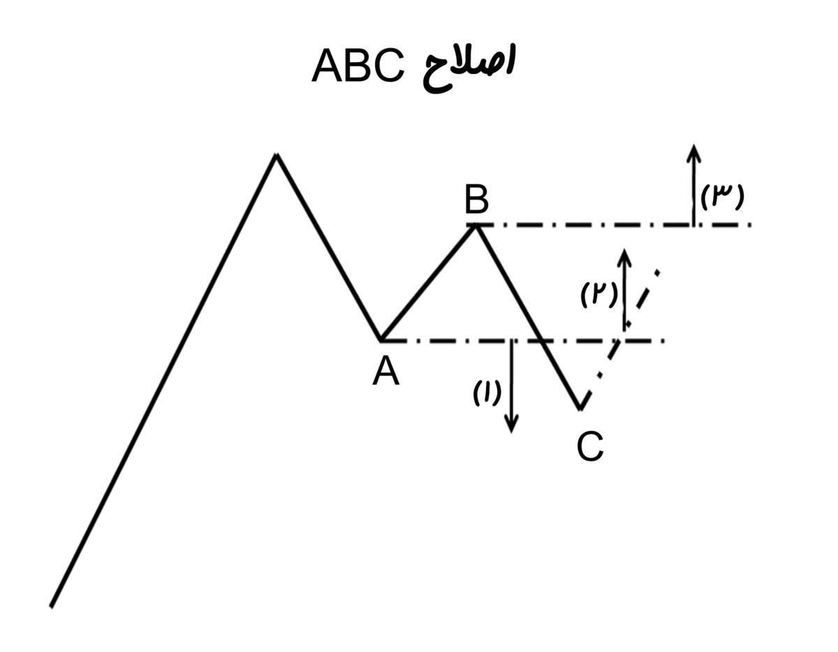 اصلاحهای ABC - ویکیپدیا، دانشنامهٔ آزاد