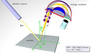 Angle-resolved photoemission spectroscopy - An Experimental Setup of Angle-Resolved Photoemission Spectroscopy