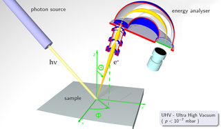 Photoemission spectroscopy energy measurement of electrons emitted from solids, gases, or liquids by the photoelectric effect