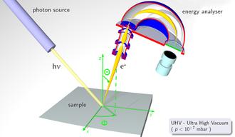Photoemission spectroscopy - Principle of angle-resolved photoelectron spectroscopy