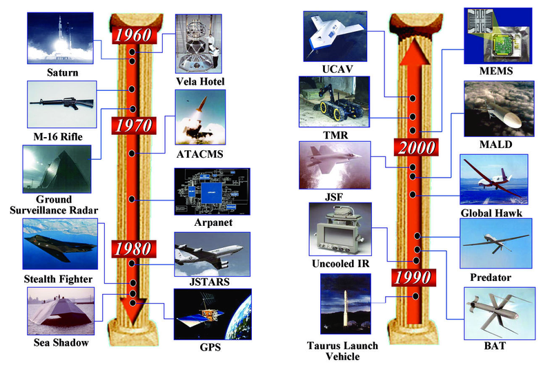 File:A summary of key DARPA accomplishments spanning five decades1.tiff