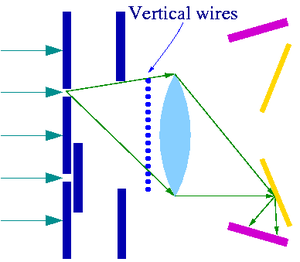 Afshar experiment - Fig.2 Experiment with obstructing wire grid and one pinhole covered