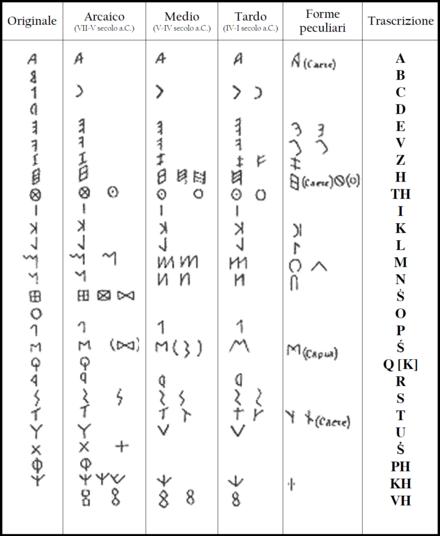 Lingua etrusca wikipedia for Lettere ebraiche