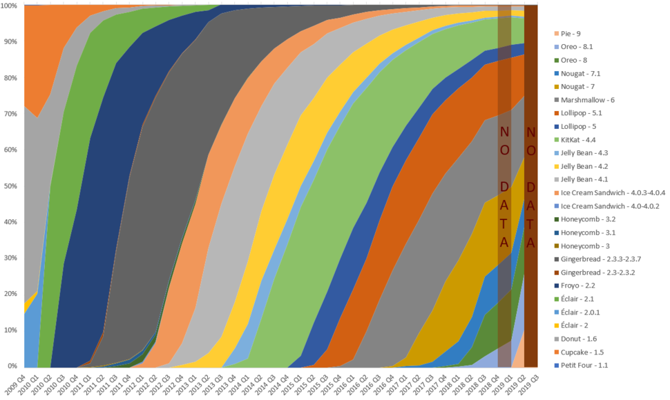 Android Version History By Term