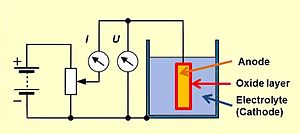 Electrolytic capacitor - Basic principle of anodic oxidation (forming), in which, by applying a voltage with a current source, an oxide layer is formed on a metallic anode