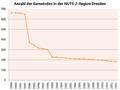 Anzahl Gemeinden NUTS2 Dresden.png