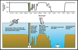 Air mass (astronomy) - Atmospheric transmittance across the electromagnetic spectrum.