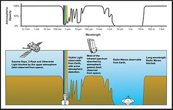Plot of Earth's atmospheric transmittance (or opacity) to various wavelengths of electromagnetic radiation.