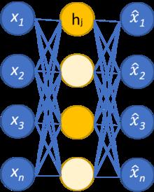 Autoencoder - Wikipedia