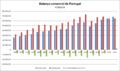 Balança comercial de Portugal - exportações, importações e saldo comercial.png