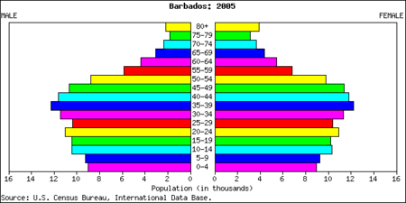 barbados-population-pyramid-showing-the-population-s-age-structure