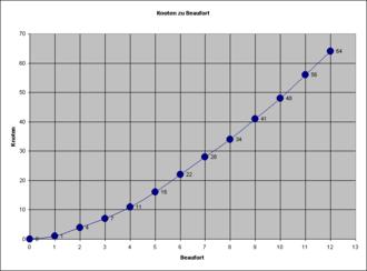 Grafico che mostra la relazione tra Forza del vento nella scala Beaufort e velocità del vento in nodi.