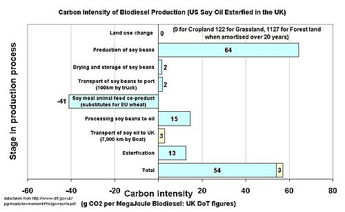 Calculation of Carbon Intensity of Soy biodiesel grown in the US and burnt in the UK, using UK government calculation