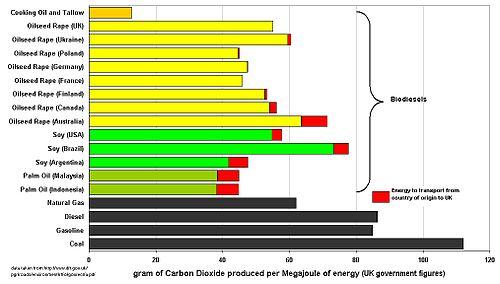 Talk:Biodiesel/Archive 1 - Wikipedia