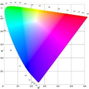 Spectral color - This metrically accurate diagram shows that the spectral locus is almost flat on the red – bright green segment, is strongly curved around green, and becomes less curved between green/cyan and blue