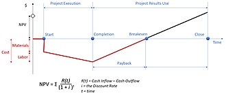 Net present value - A simplified cash flow model shows the expected cash flow. Each value is calculated with the discount rate.  The simplified approach is used in project management simulation SimulTrain.