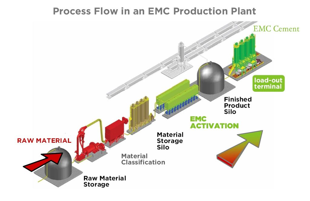 Production Management Process Flow Chart: CemPozz Production Flow.jpg - Wikimedia Commons,Chart