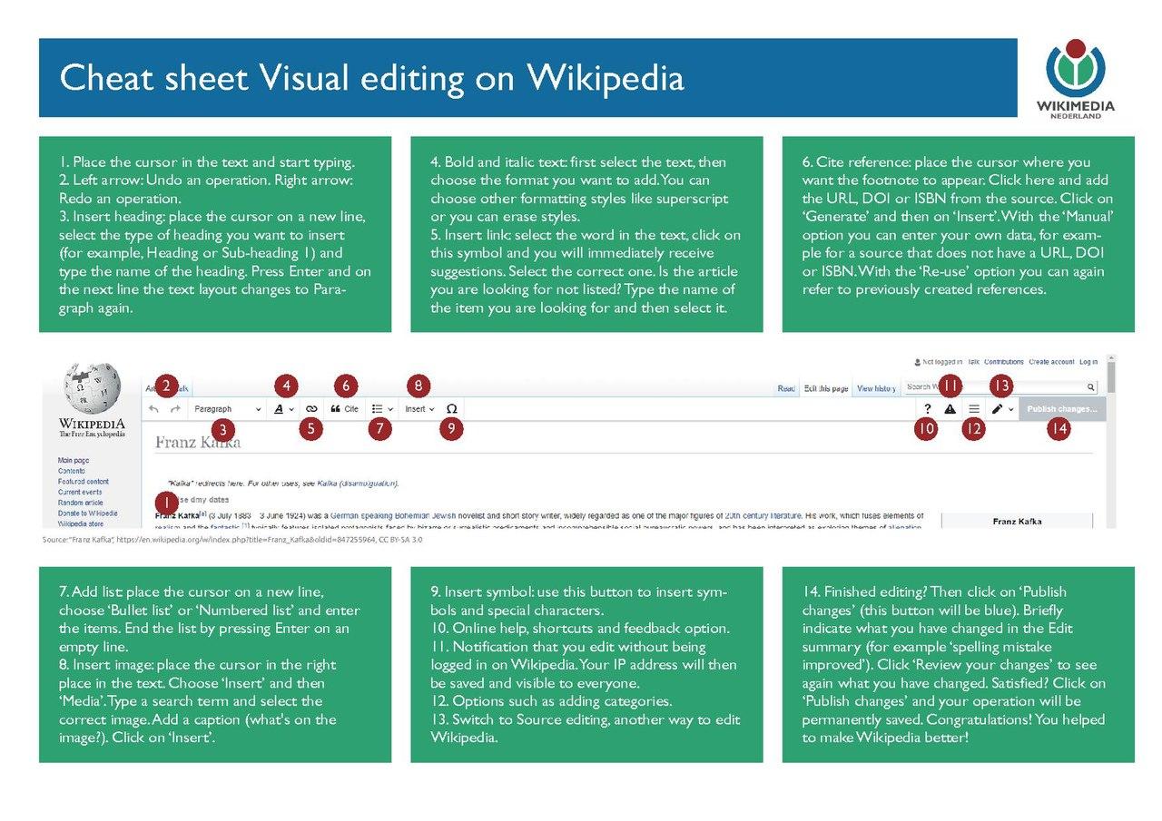 File:Cheat sheet Visual editing on Wikipedia.pdf - Wikipedia