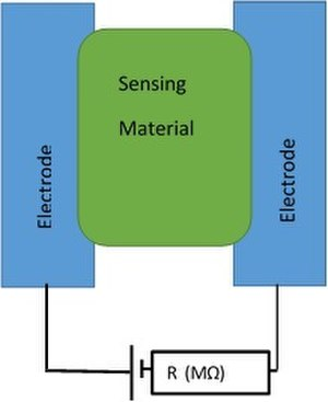 Chemiresistor - A basic schematic of a single gap chemiresistive sensor.