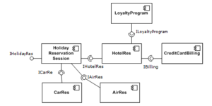 Component-based software engineering - A simple example of several software components - pictured within a hypothetical holiday-reservation system represented in UML 2.0.