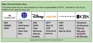 Propaganda model - Image: Corporationsownmedia