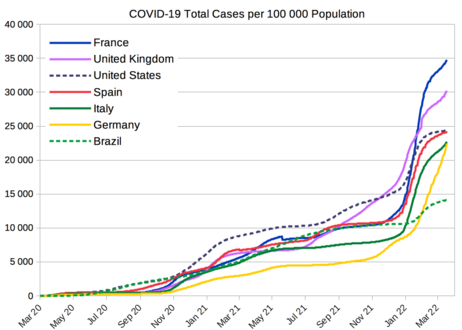 COVID-19 total cases per 100 000 population from selected countries[378]