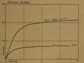 Curie - Recherches sur les substances radioactives, 1903, Fig. 3.png