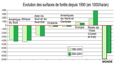 Évolution des surfaces de forêts depuis 1990