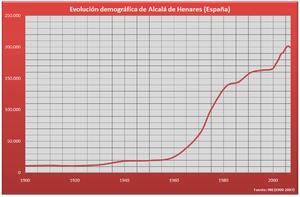 Evolución demográfica de Alcalá de Henares (1900-2005)